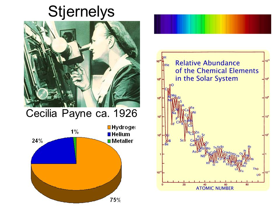 Stjernelys Cecilia Payne ca. 1926