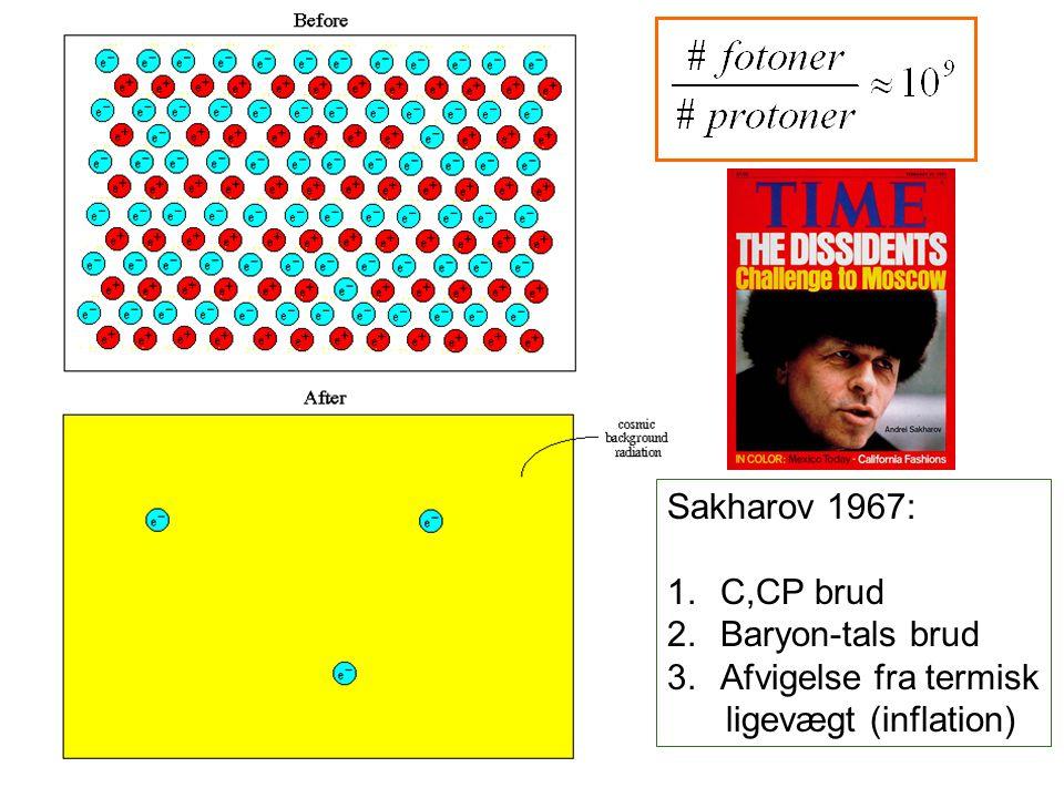 Sakharov 1967: C,CP brud Baryon-tals brud Afvigelse fra termisk ligevægt (inflation)