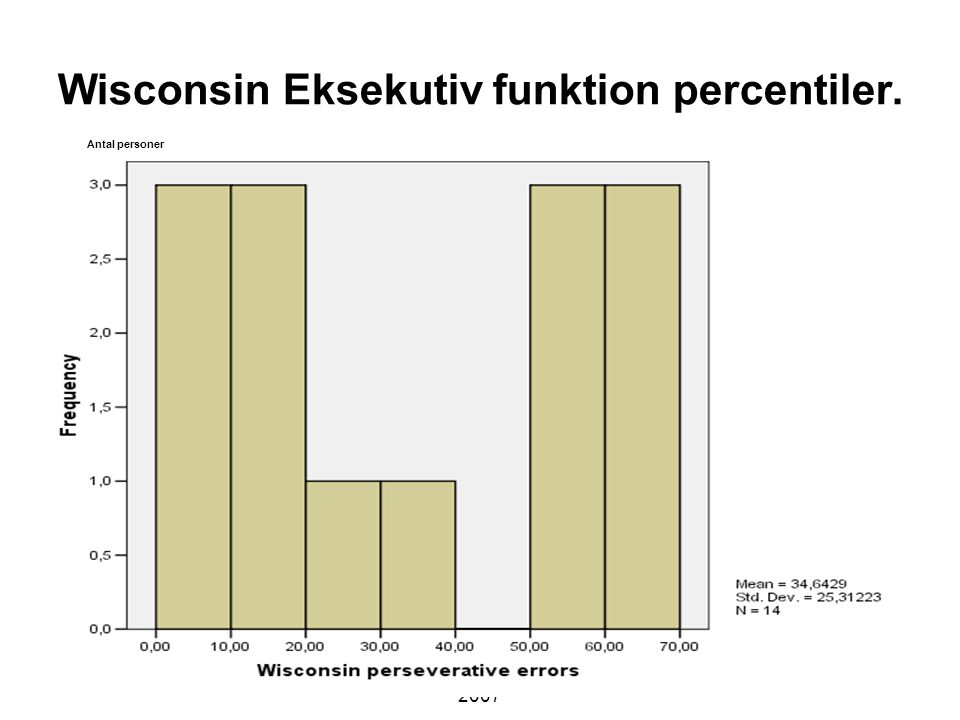 Wisconsin Eksekutiv funktion percentiler.