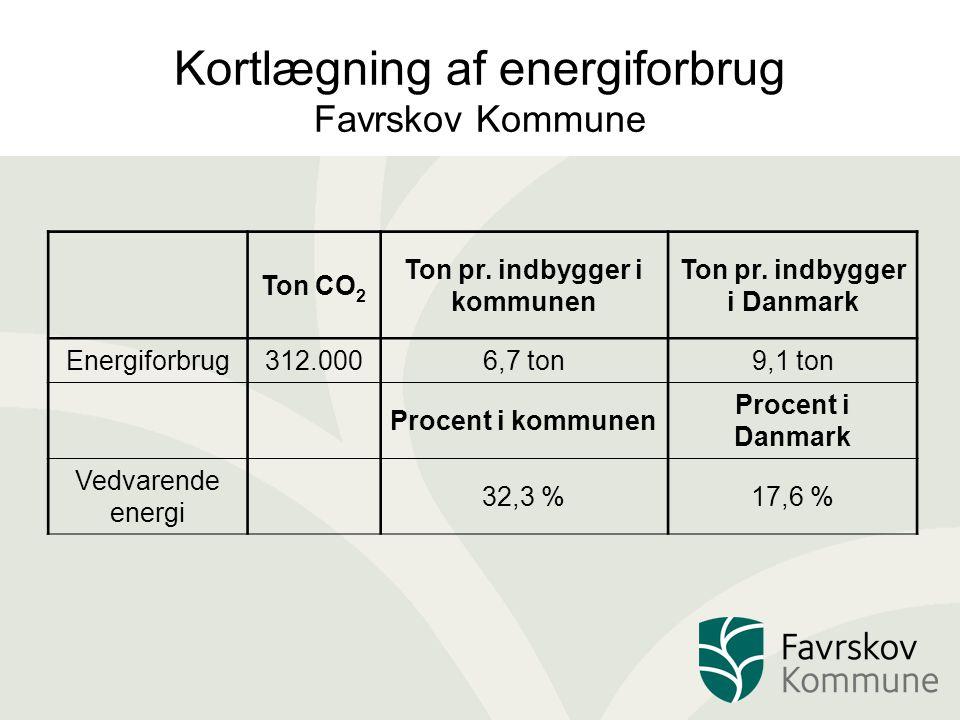 Kortlægning af energiforbrug Favrskov Kommune