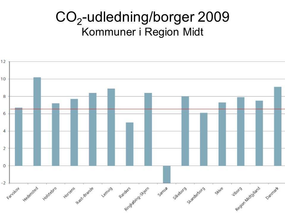 CO2-udledning/borger 2009 Kommuner i Region Midt
