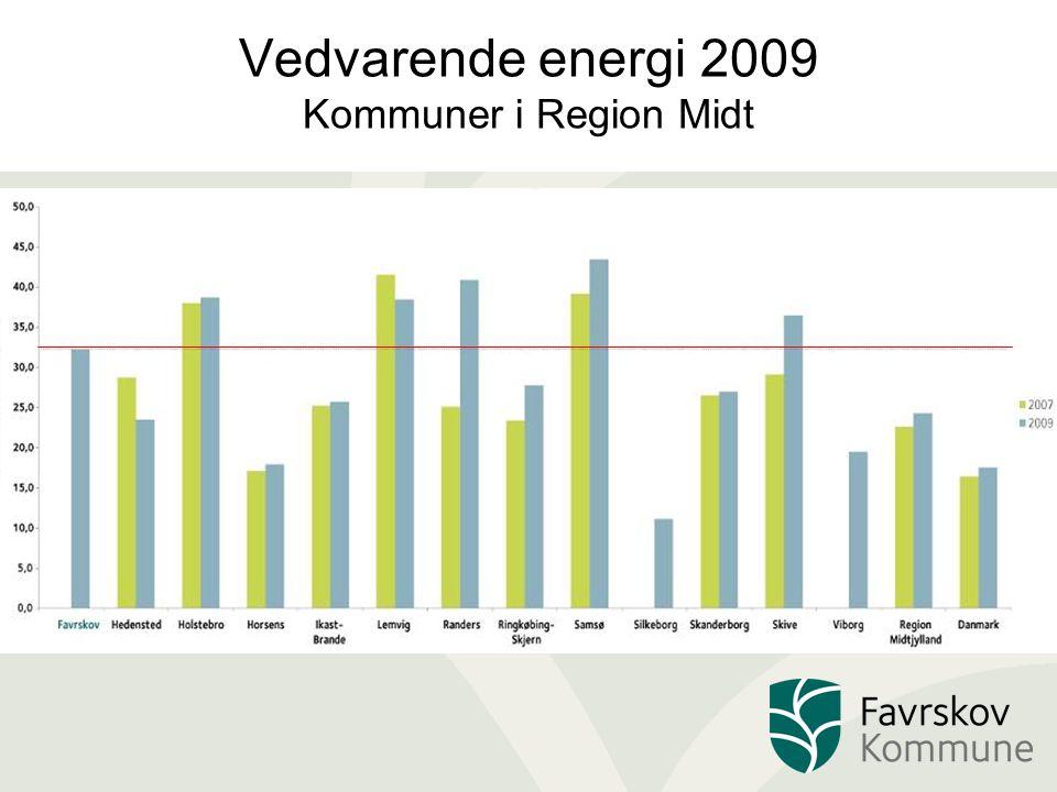 Vedvarende energi 2009 Kommuner i Region Midt