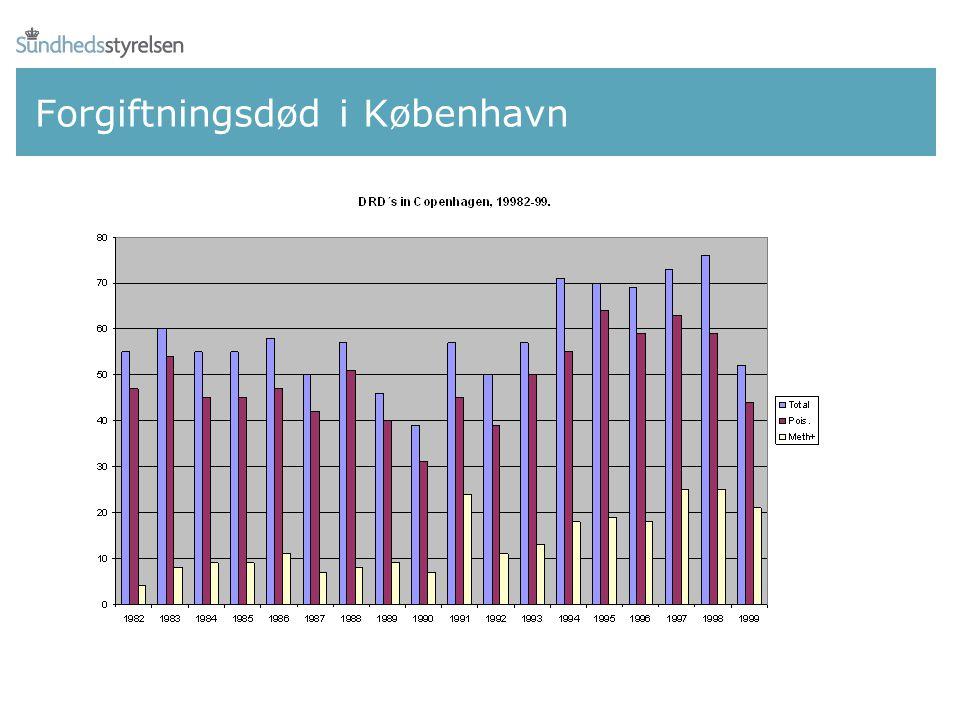 Forgiftningsdød i København
