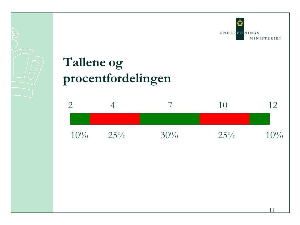 Tallene og procentfordelingen