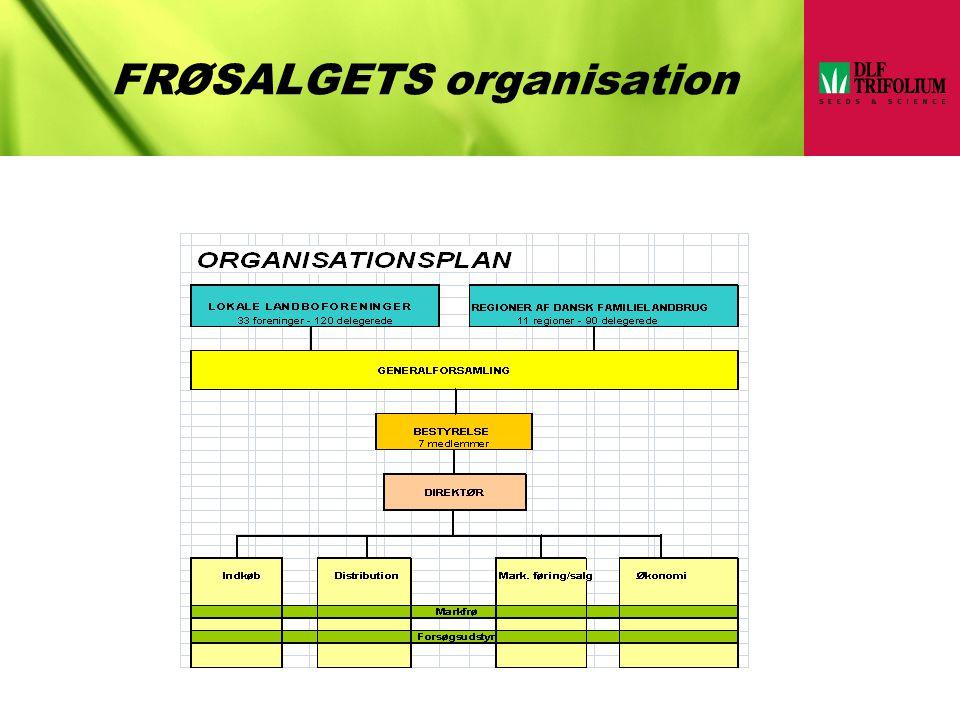 FRØSALGETS organisation