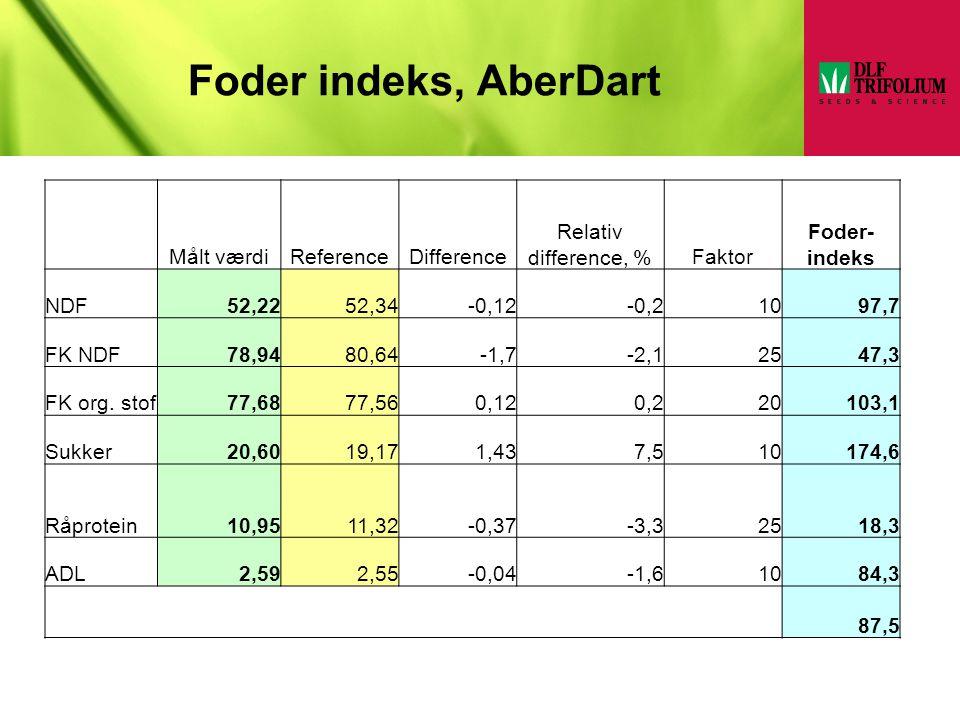 Foder indeks, AberDart Målt værdi Reference Difference