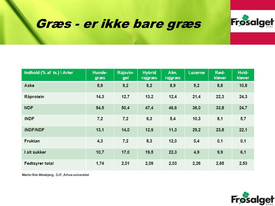 Græs - er ikke bare græs Indhold (% af ts.) \ Arter Hunde-græs