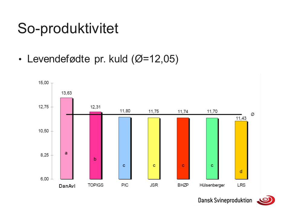 So-produktivitet Levendefødte pr. kuld (Ø=12,05) DanAvl