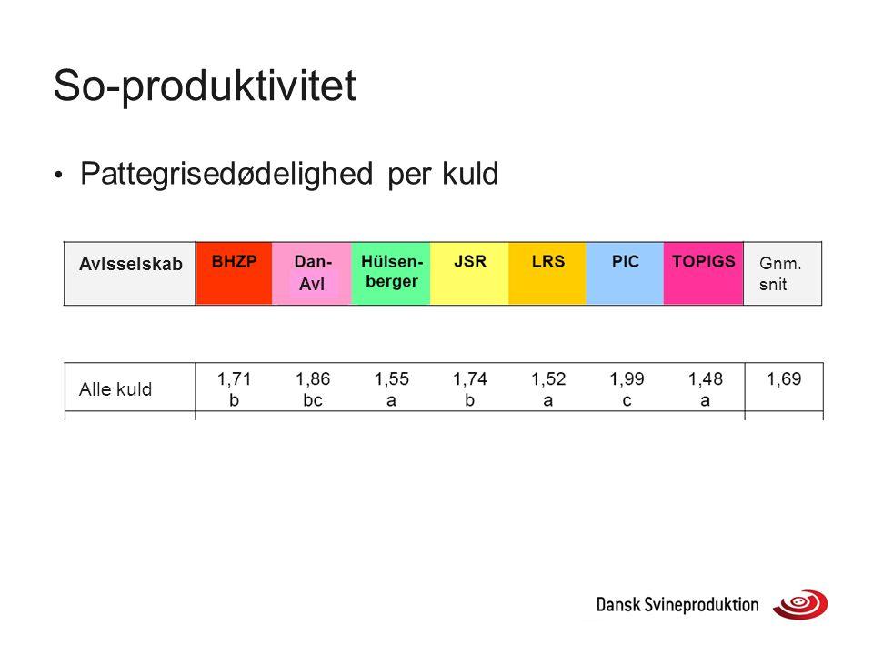 So-produktivitet Pattegrisedødelighed per kuld Alle kuld Avlsselskab