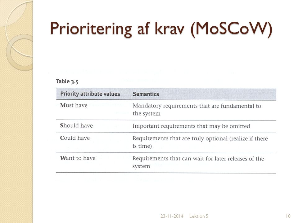 Prioritering af krav (MoSCoW)