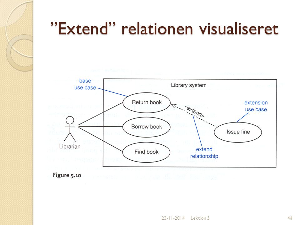Extend relationen visualiseret