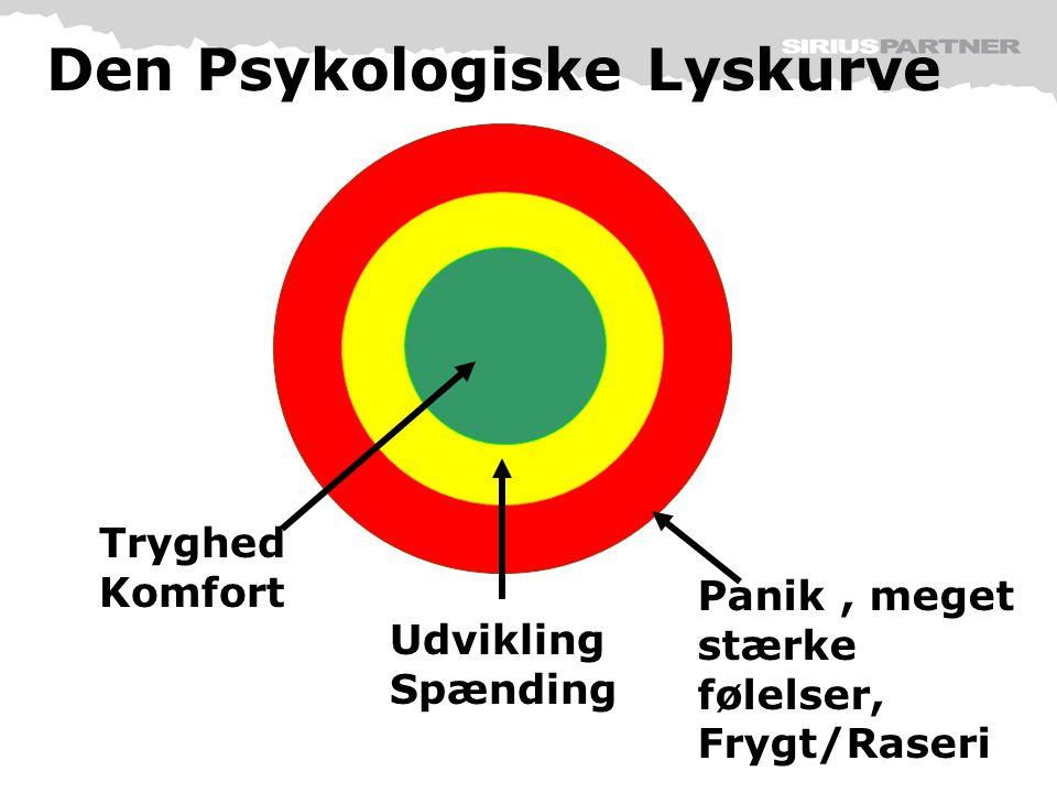 Den Psykologiske Lyskurve