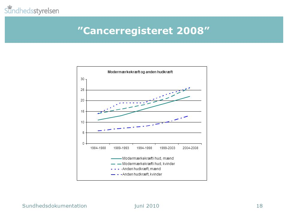 Cancerregisteret 2008 Modermærkekræft og anden hudkræft