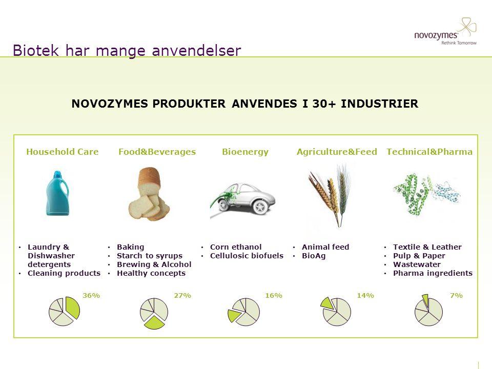 Biotek har mange anvendelser