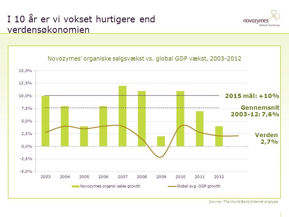 I 10 år er vi vokset hurtigere end verdensøkonomien