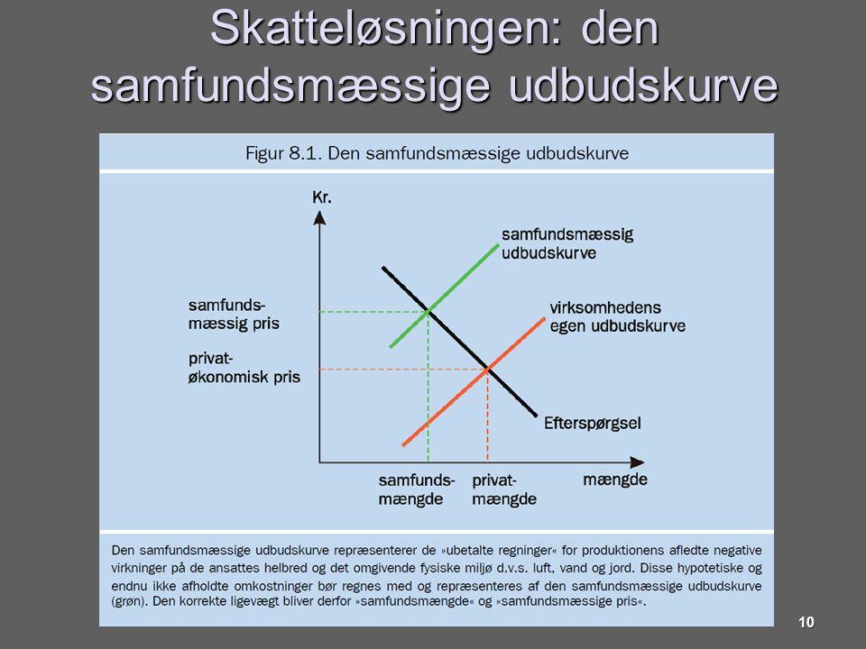 Skatteløsningen: den samfundsmæssige udbudskurve