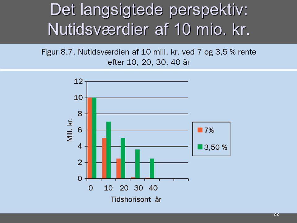 Det langsigtede perspektiv: Nutidsværdier af 10 mio. kr.