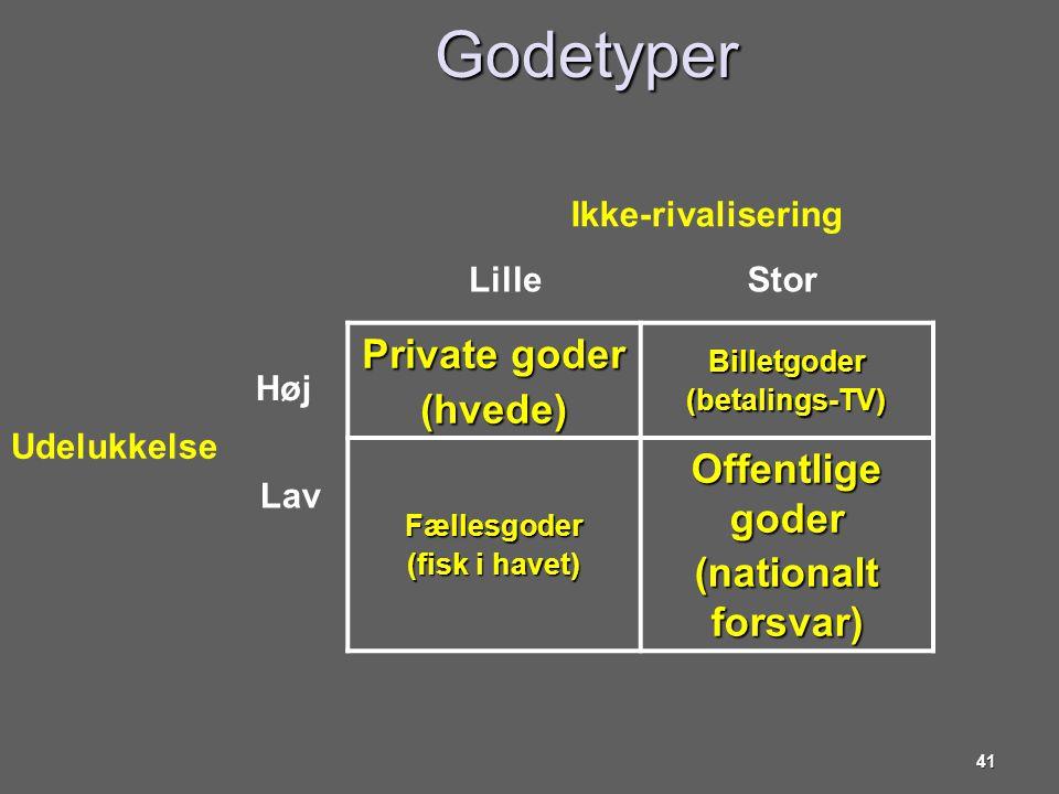 Godetyper Private goder (hvede) Offentlige goder (nationalt forsvar)