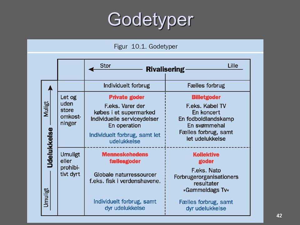Godetyper