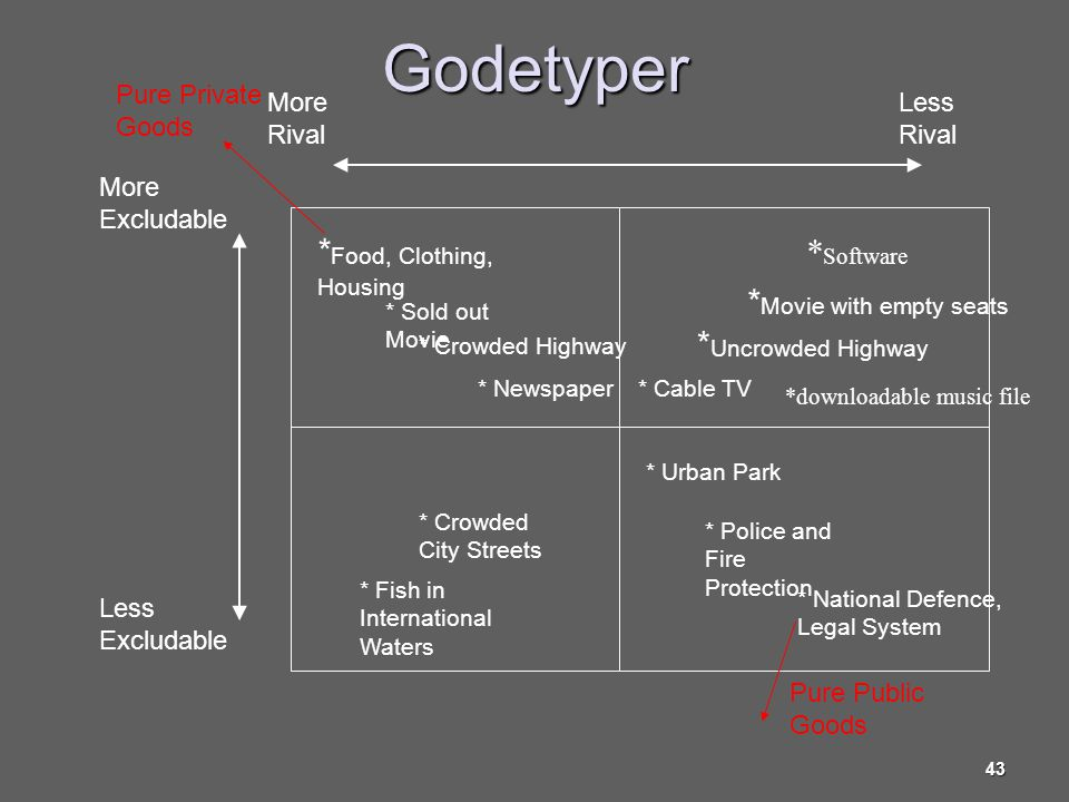 Godetyper *Food, Clothing, Housing *Software *Movie with empty seats