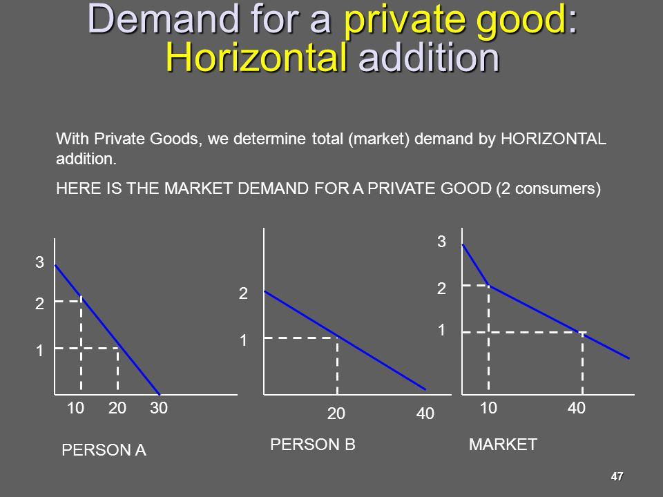 Demand for a private good: Horizontal addition