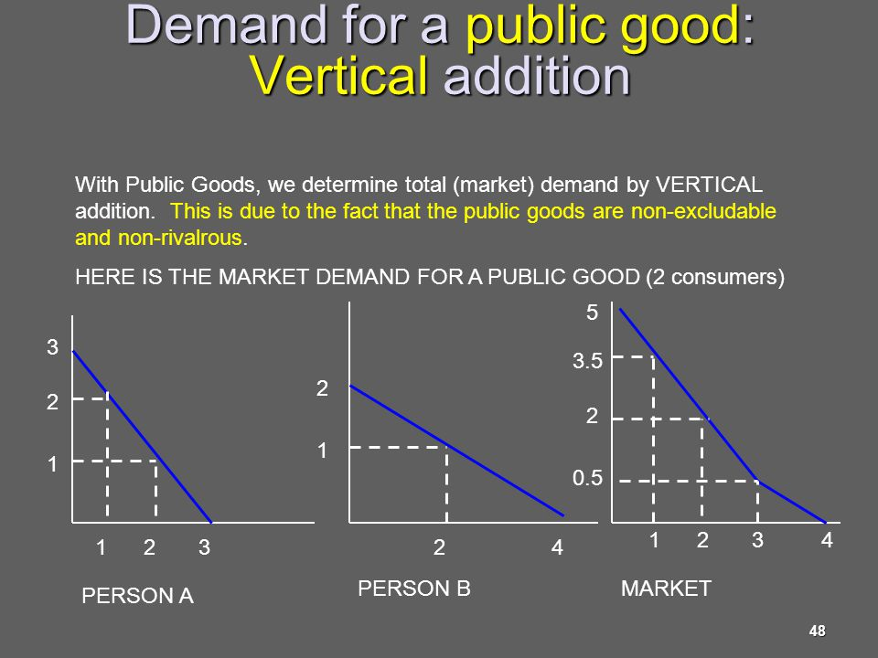 Demand for a public good: Vertical addition