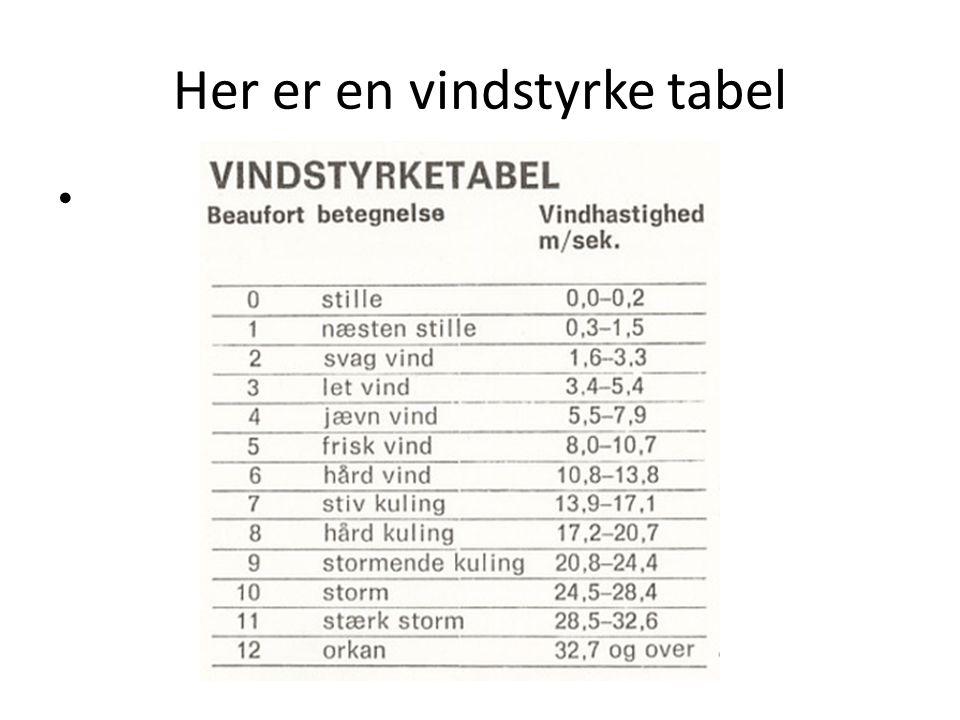 Her er en vindstyrke tabel
