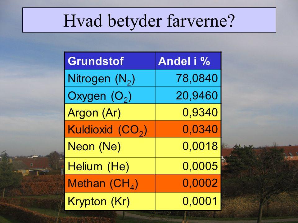 Hvad betyder farverne Grundstof Andel i % Nitrogen (N2) 78,0840