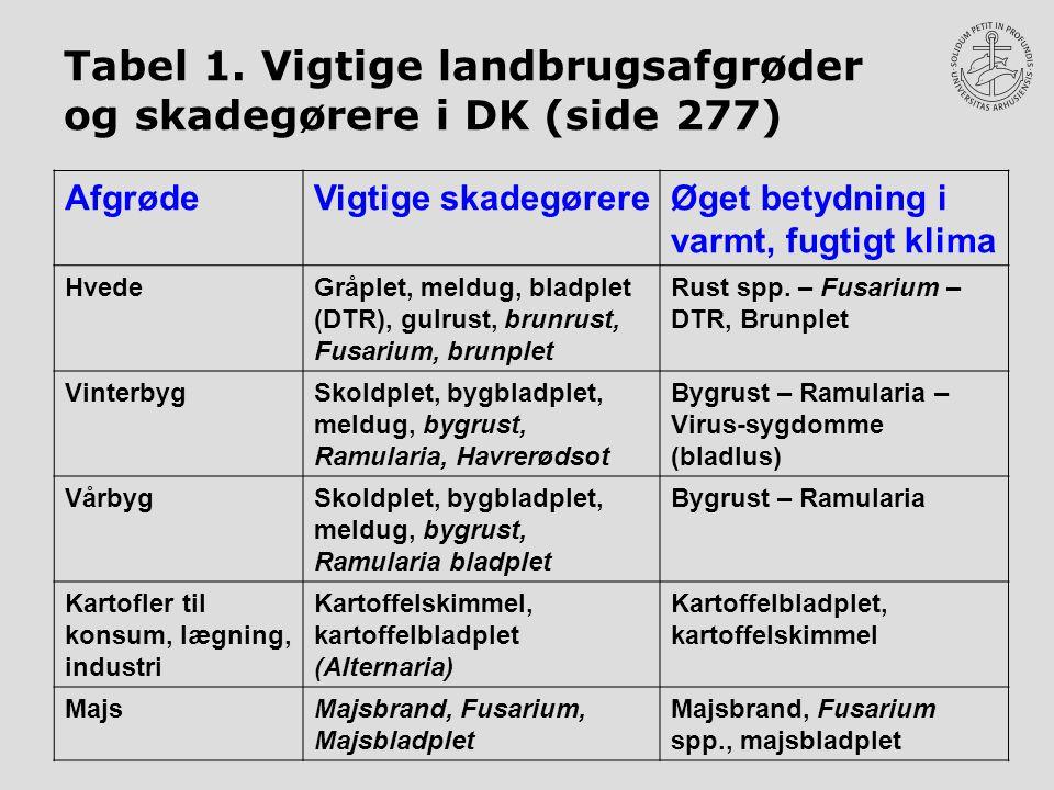 Tabel 1. Vigtige landbrugsafgrøder og skadegørere i DK (side 277)