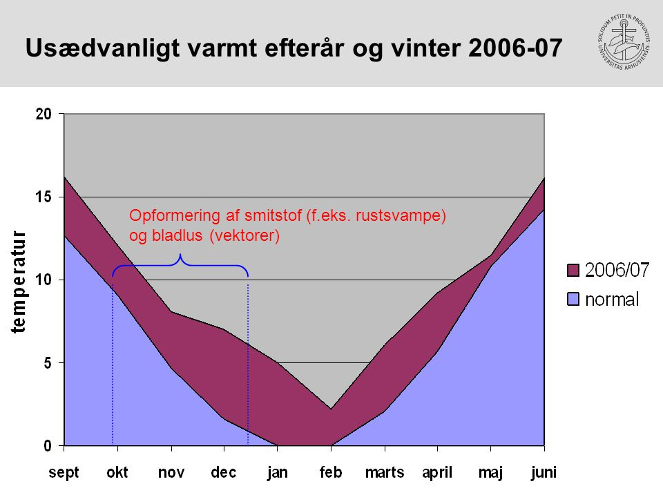 Usædvanligt varmt efterår og vinter 2006-07