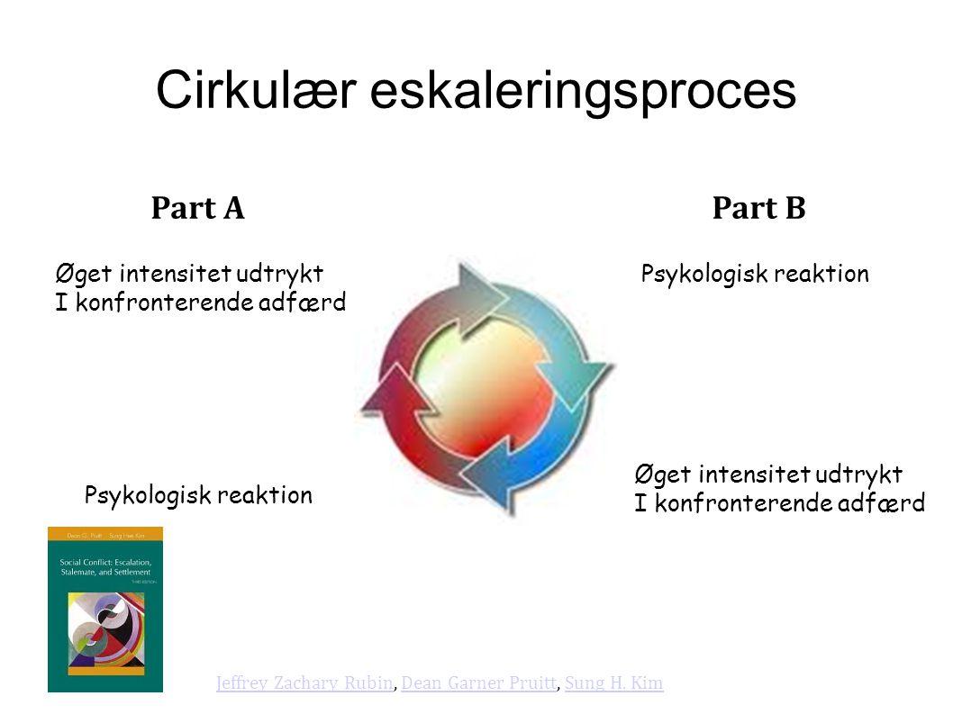 Cirkulær eskaleringsproces