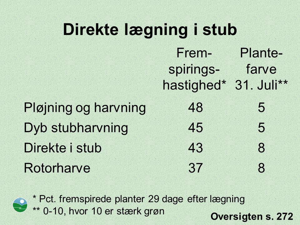 Direkte lægning i stub Frem- spirings- hastighed* Plante- farve