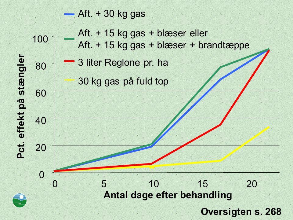 Aft. + 30 kg gas Aft. + 15 kg gas + blæser eller. Aft. + 15 kg gas + blæser + brandtæppe. 100. 3 liter Reglone pr. ha.