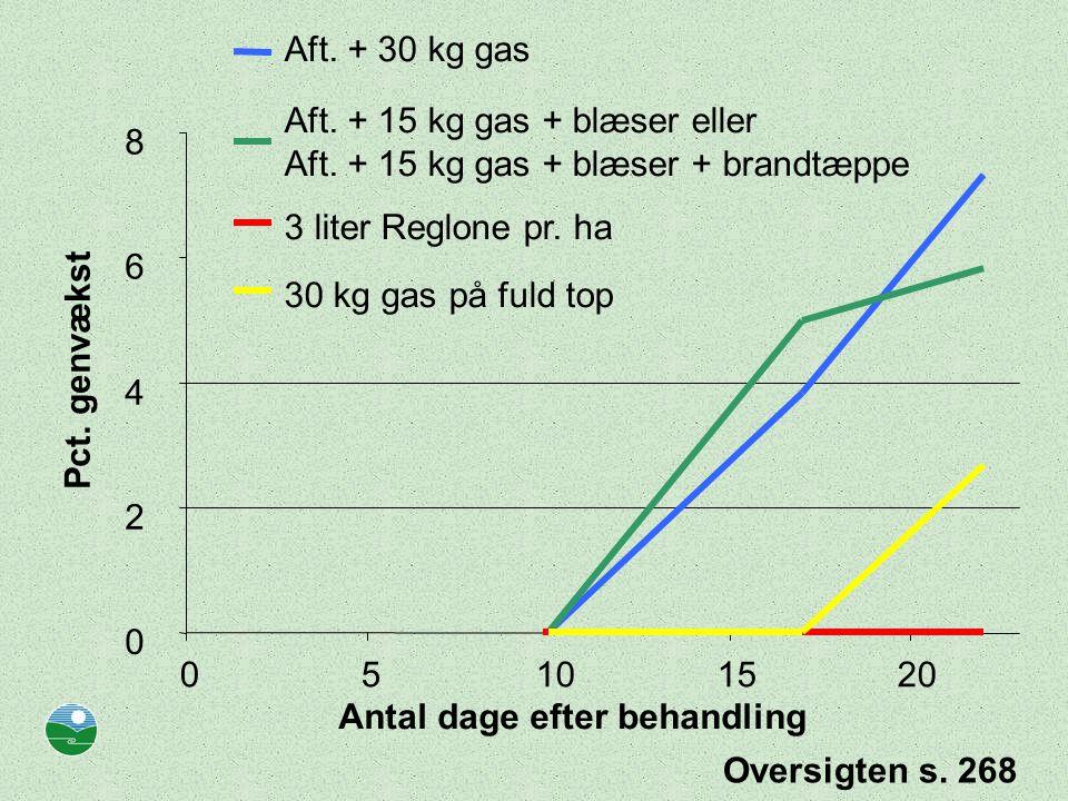 Aft. + 30 kg gas Aft. + 15 kg gas + blæser eller. Aft. + 15 kg gas + blæser + brandtæppe. 8. 3 liter Reglone pr. ha.