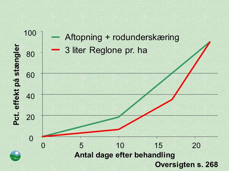 Aftopning + rodunderskæring 3 liter Reglone pr. ha