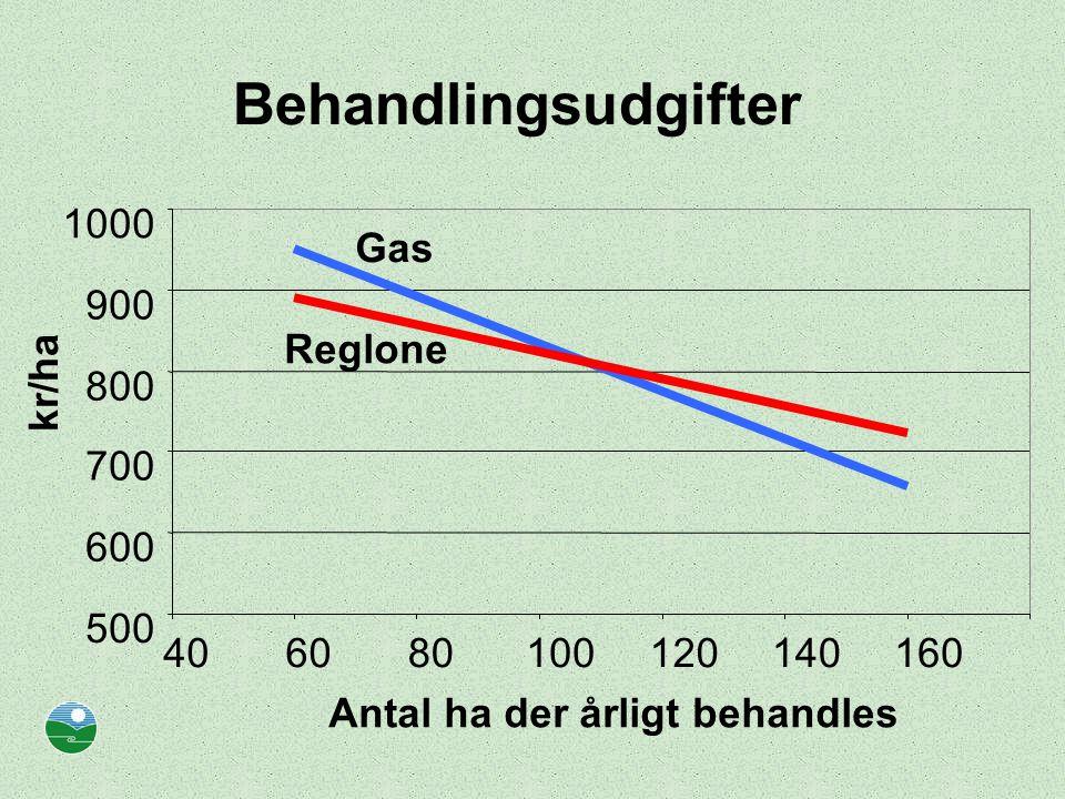 Behandlingsudgifter 1000 Gas 900 Reglone kr/ha 800 700 600 500 40 60