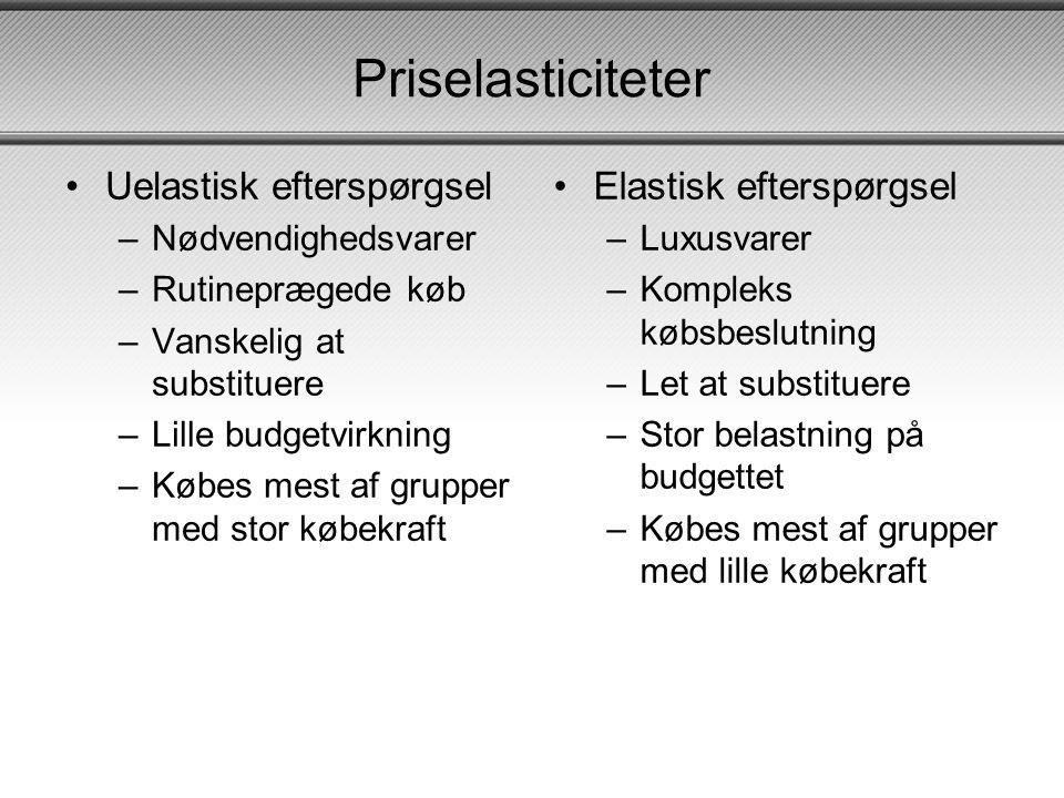 Priselasticiteter Uelastisk efterspørgsel Elastisk efterspørgsel