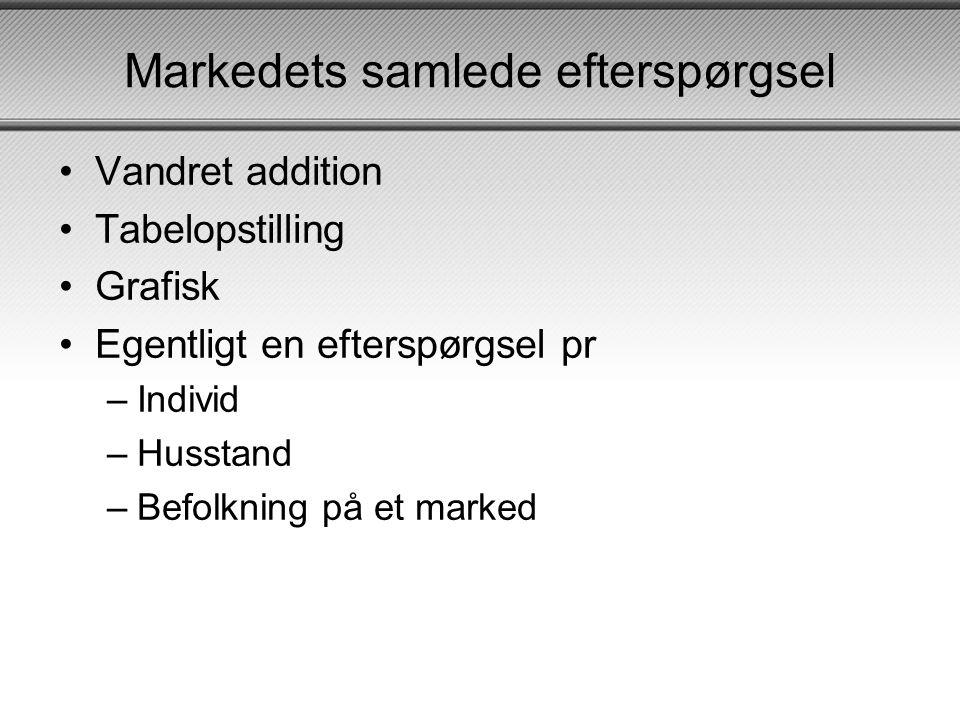 Markedets samlede efterspørgsel