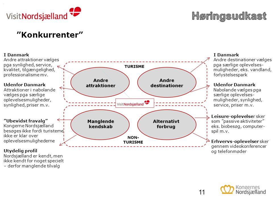 Høringsudkast Konkurrenter I Danmark