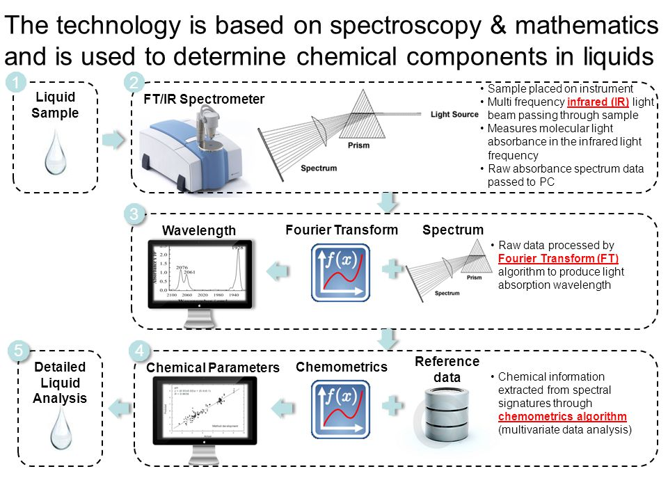 The technology is based on spectroscopy & mathematics and is used to determine chemical components in liquids
