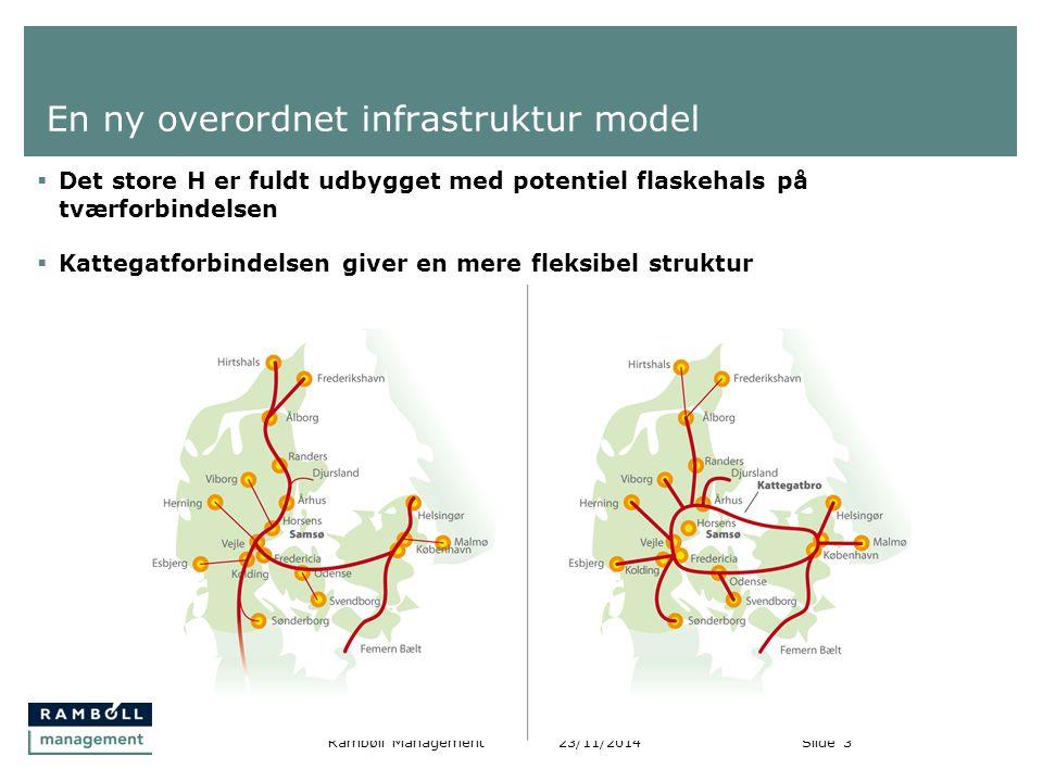 En ny overordnet infrastruktur model