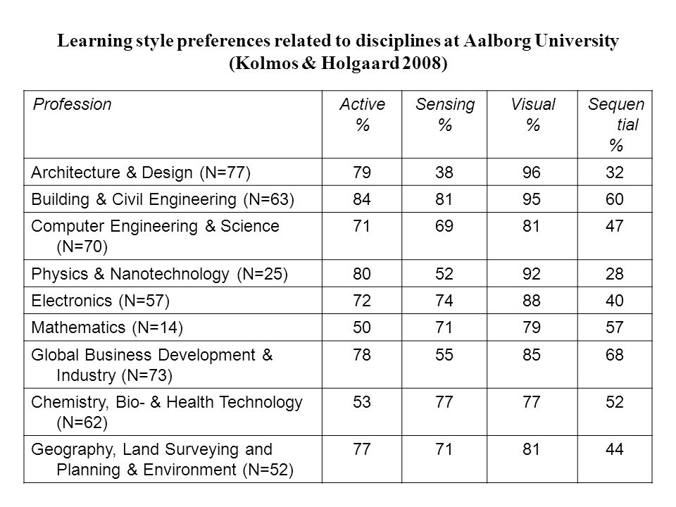 Learning style preferences related to disciplines at Aalborg University (Kolmos & Holgaard 2008)