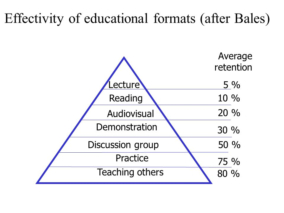 Effectivity of educational formats (after Bales)