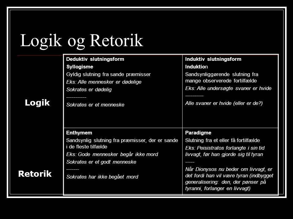 Logik og Retorik Logik Retorik Deduktiv slutningsform Syllogisme