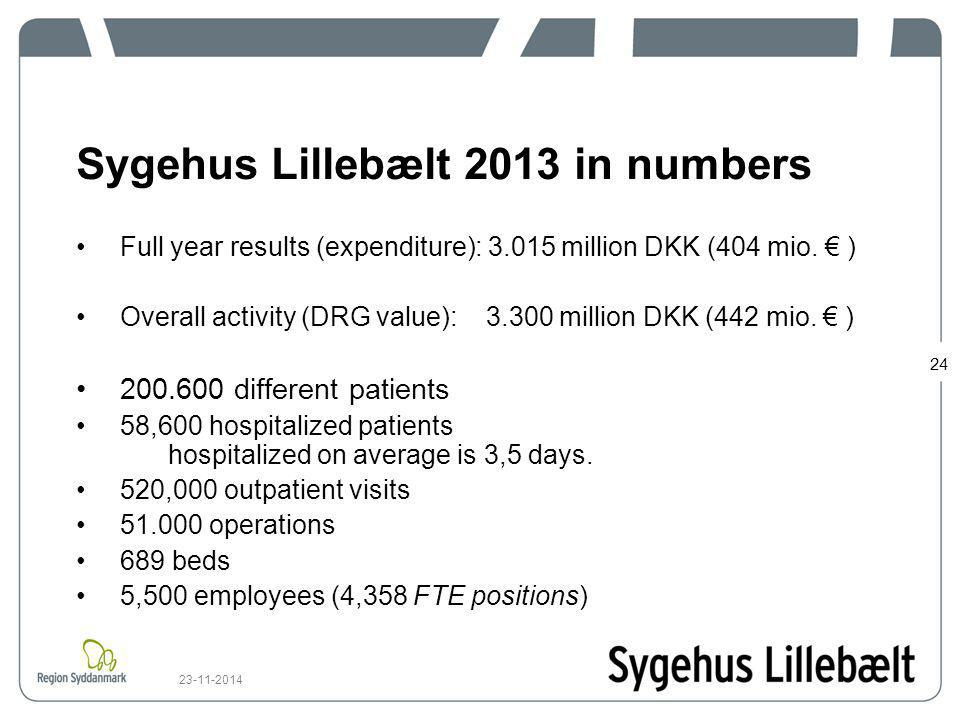 Sygehus Lillebælt 2013 in numbers