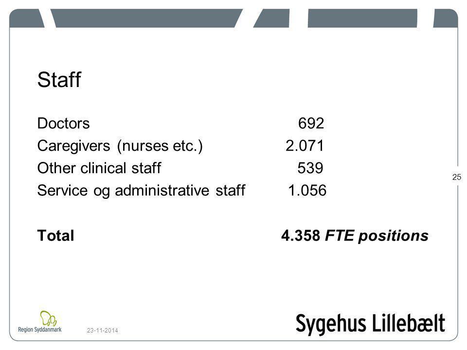 Staff Doctors 692 Caregivers (nurses etc.) 2.071