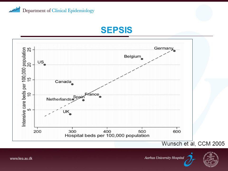 SEPSIS Wunsch et al, CCM 2005