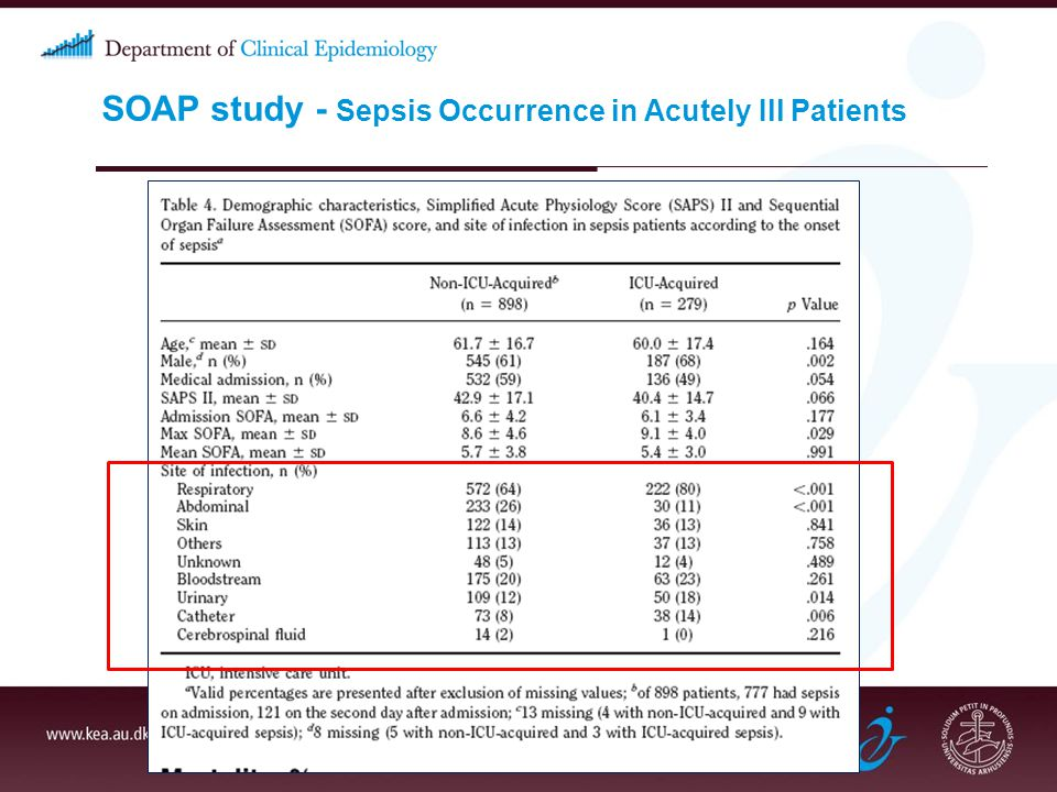 SOAP study - Sepsis Occurrence in Acutely Ill Patients