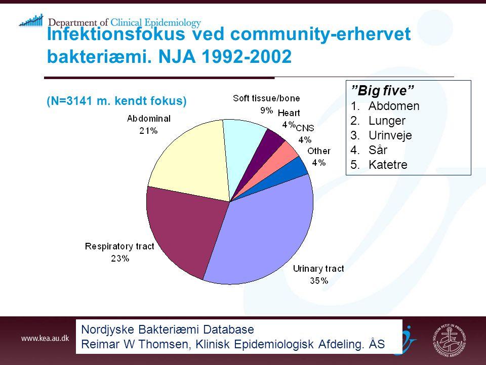 Infektionsfokus ved community-erhervet bakteriæmi