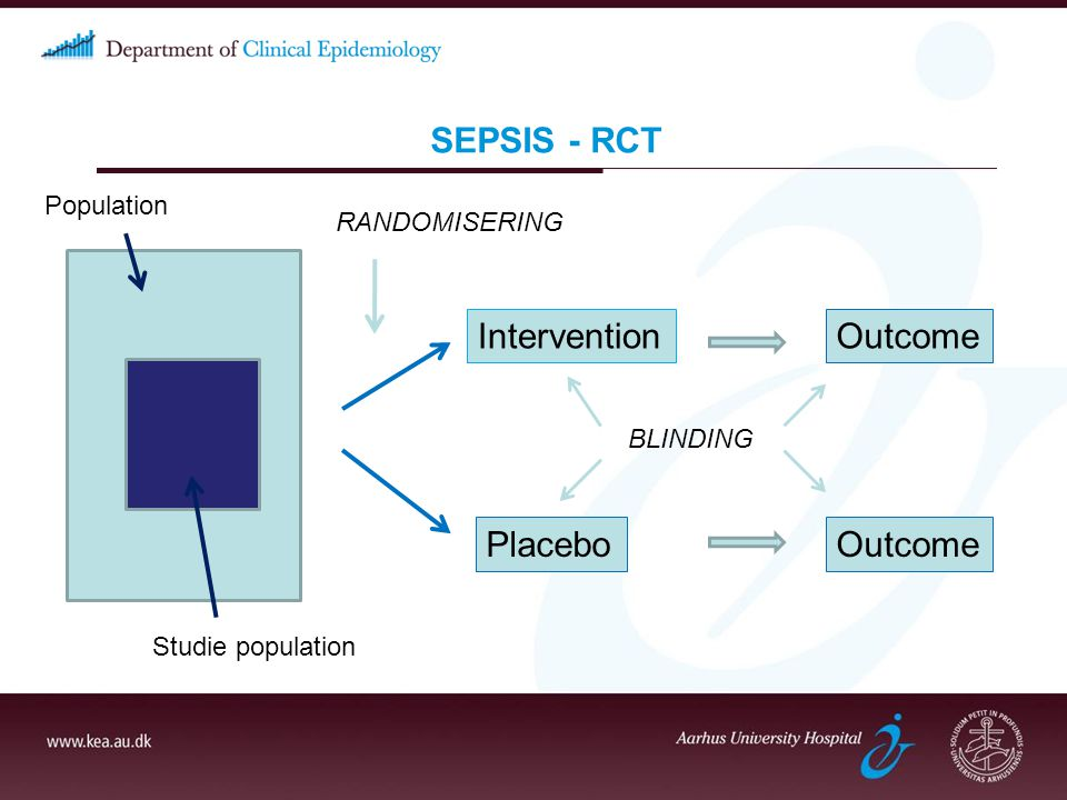 SEPSIS - RCT Intervention Outcome Placebo Outcome Population